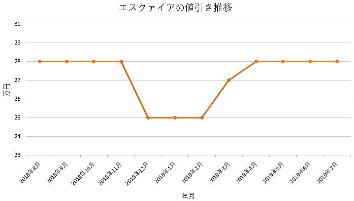 エスクァイアの1年間の値引き推移