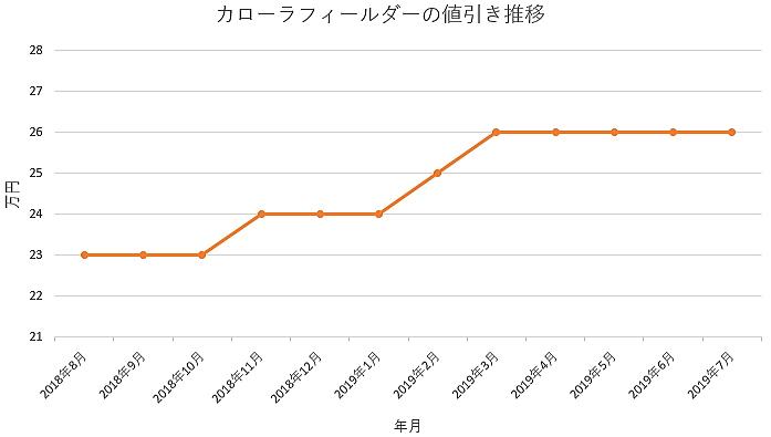 カローラフィールダーの1年間の値引き推移