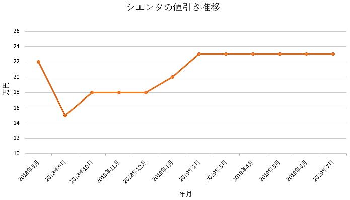シエンタの1年間の値引き推移