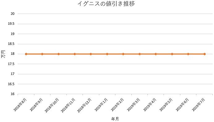 イグニスの1年間の値引き推移