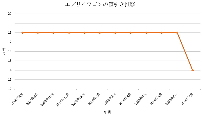 エブリイワゴンの1年間の値引き推移