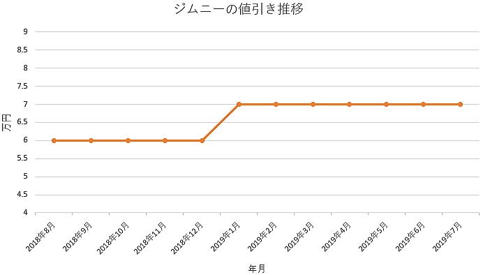 ジムニーの1年間の値引き推移