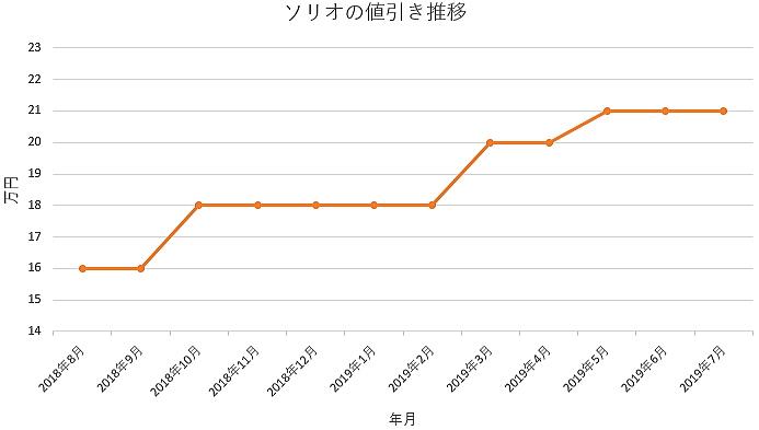 ソリオの1年間の値引き推移