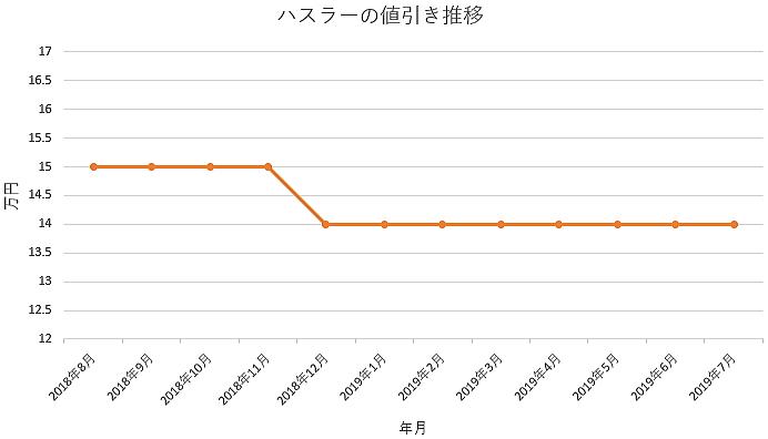 ハスラーの1年間の値引き推移