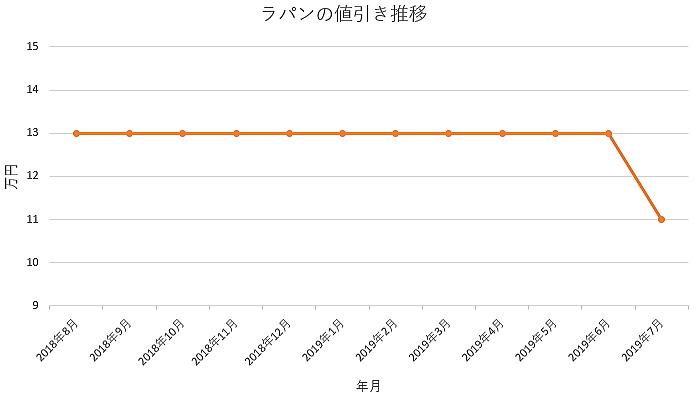 ラパンの1年間の値引き推移
