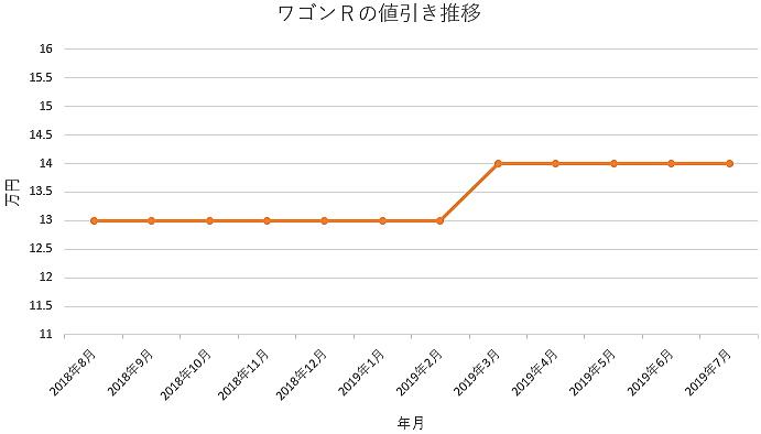 ワゴンRの1年間の値引き推移