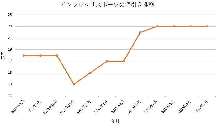インプレッサスポーツの1年間の値引き推移