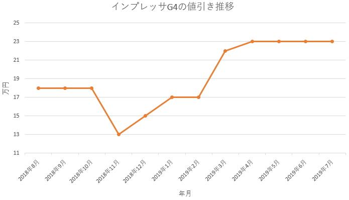 インプレッサG4の1年間の値引き推移