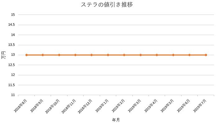 ステラの1年間の値引き推移