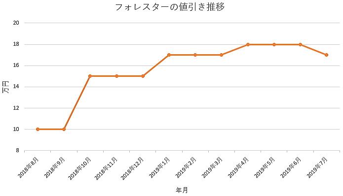 フォレスターの1年間の値引き推移
