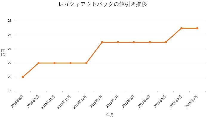 レガシィアウトバックの1年間の値引き推移