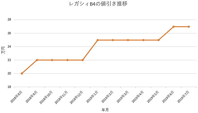 レガシィB4の1年間の値引き推移