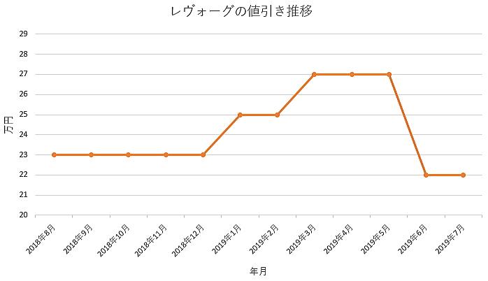レヴォーグの1年間の値引き推移