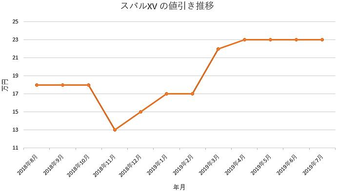 スバルXVの1年間の値引き推移