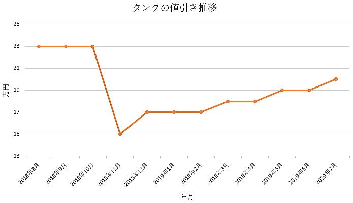 タンクの1年間の値引き推移