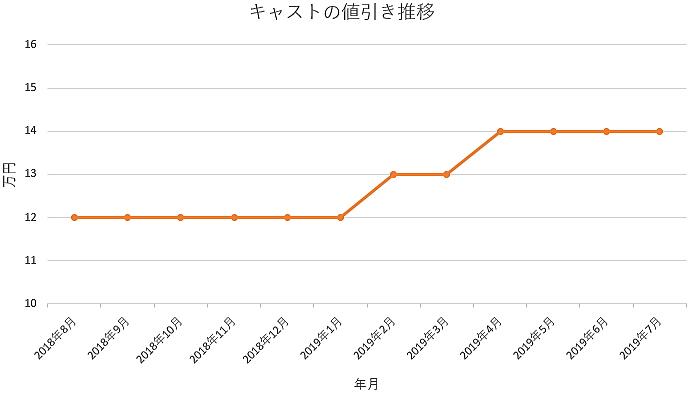 キャストの1年間の値引き推移