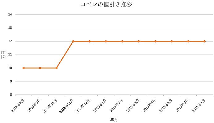 コペンの1年間の値引き推移