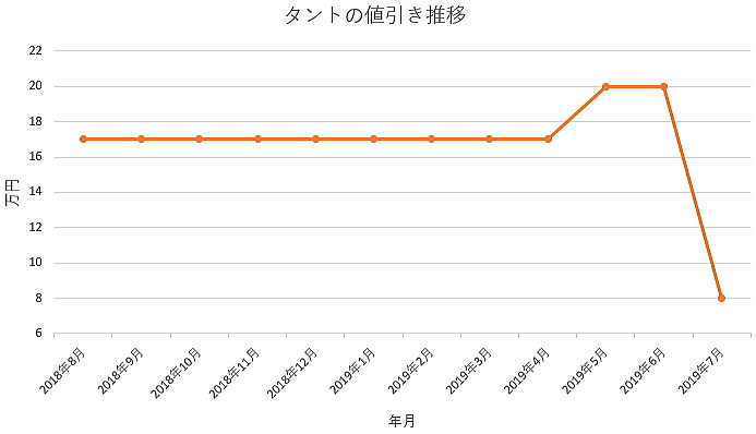 タントの1年間の値引き推移