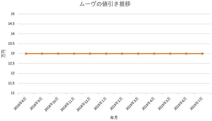 ムーヴの1年間の値引き推移
