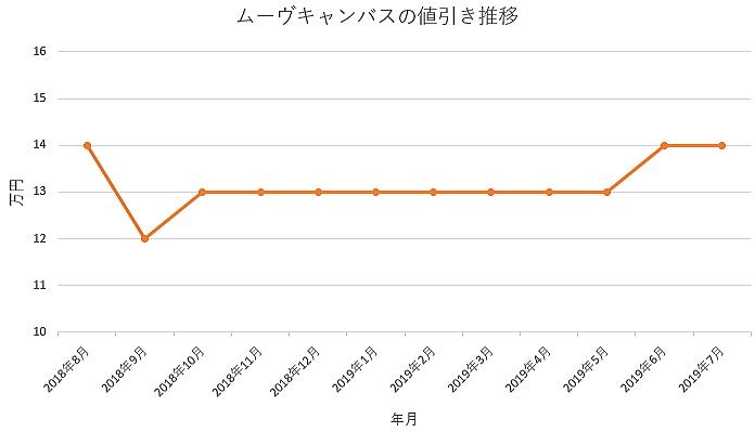 ムーヴキャンバスの1年間の値引き推移