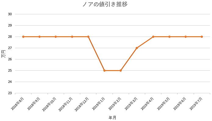 ノアの1年間の値引き推移