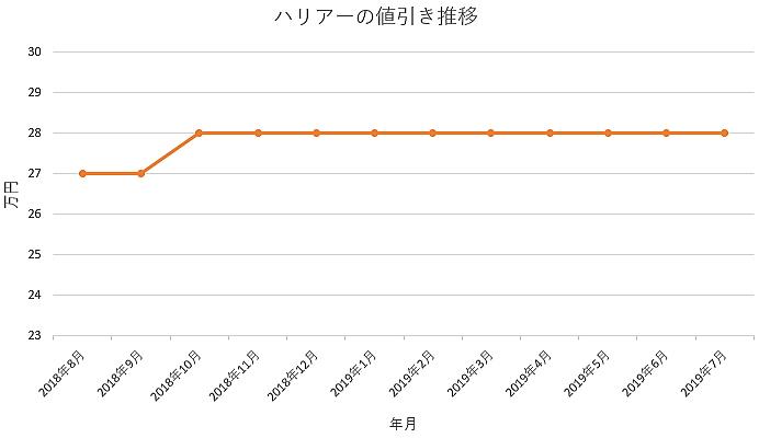 ハリアーの1年間の値引き推移