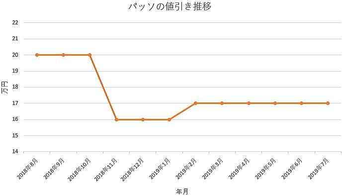 パッソの1年間の値引き推移