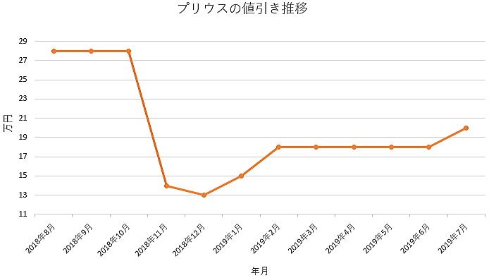プリウスの1年間の値引き推移