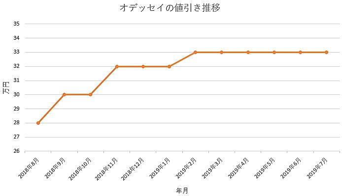 オデッセイの1年間の値引き推移