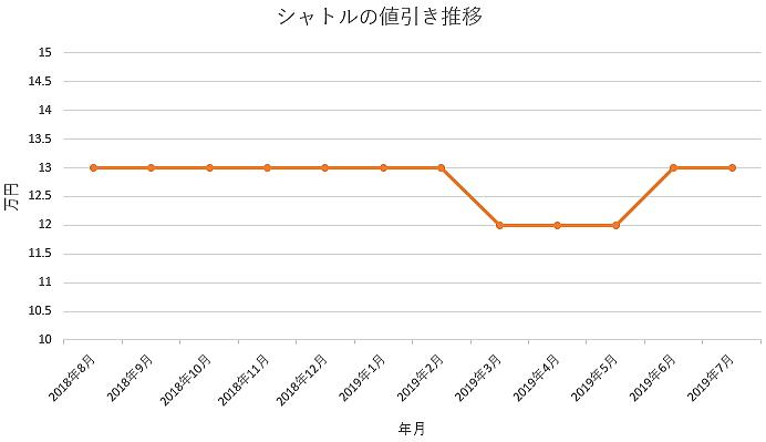 シャトルの1年間の値引き推移