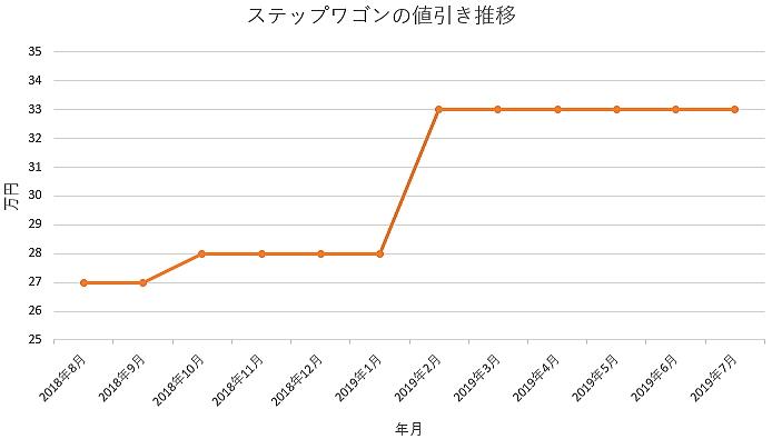 ステップワゴンの1年間の値引き推移