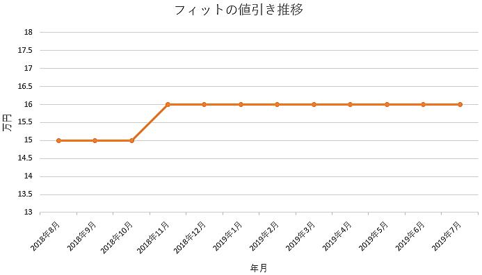 フィットの1年間の値引き推移
