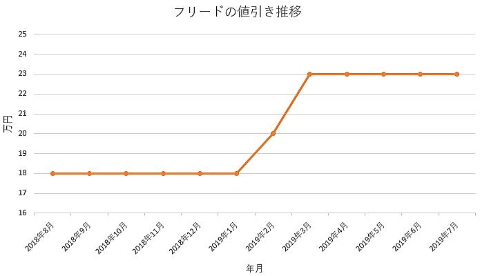 フリードの1年間の値引き推移