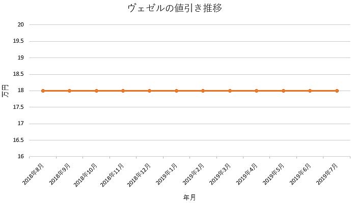 ヴェゼルの1年間の値引き推移