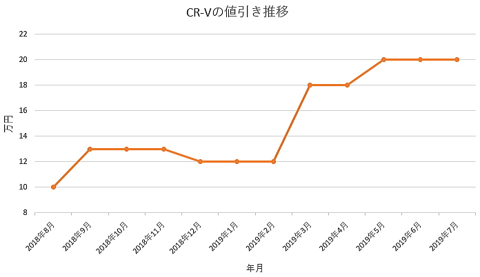 CR-Vの1年間の値引き推移