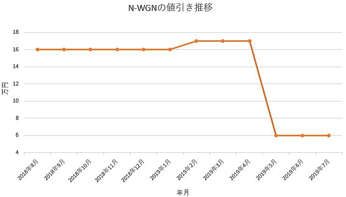 N-WGNの1年間の値引き推移