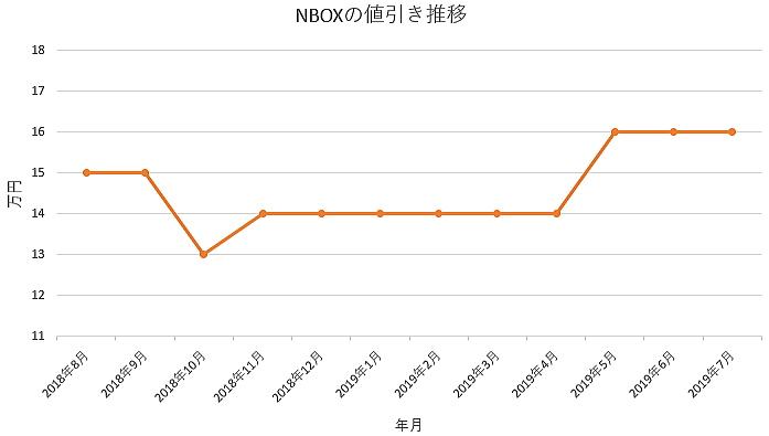 NBOXの1年間の値引き推移