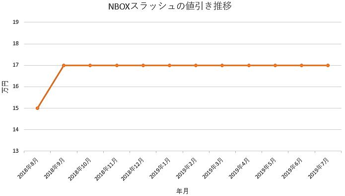 NBOXスラッシュの1年間の値引き推移
