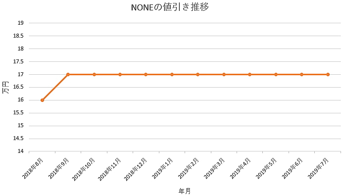 NONEの1年間の値引き推移