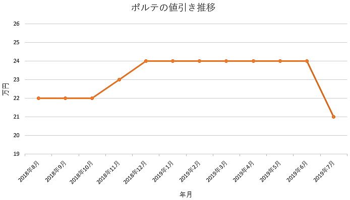 ポルテの1年間の値引き推移