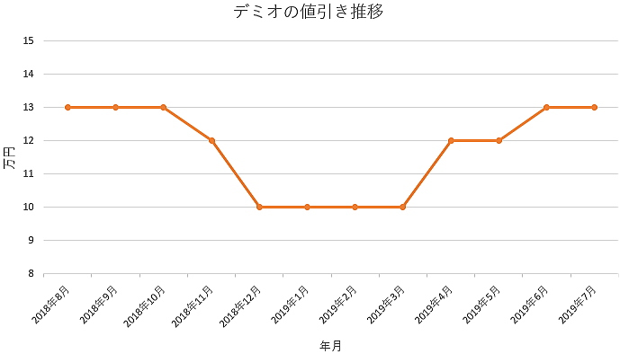 デミオの1年間の値引き推移