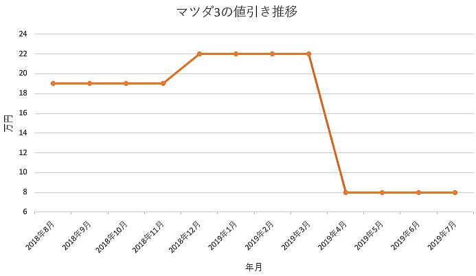 マツダ3の1年間の値引き推移