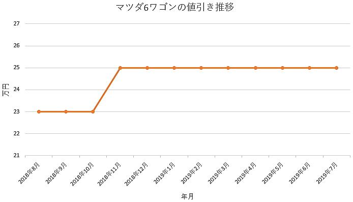 マツダ6ワゴンの1年間の値引き推移