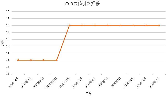 CX-3の1年間の値引き推移