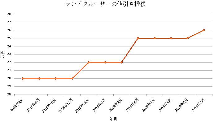 ランドクルーザーの1年間の値引き推移