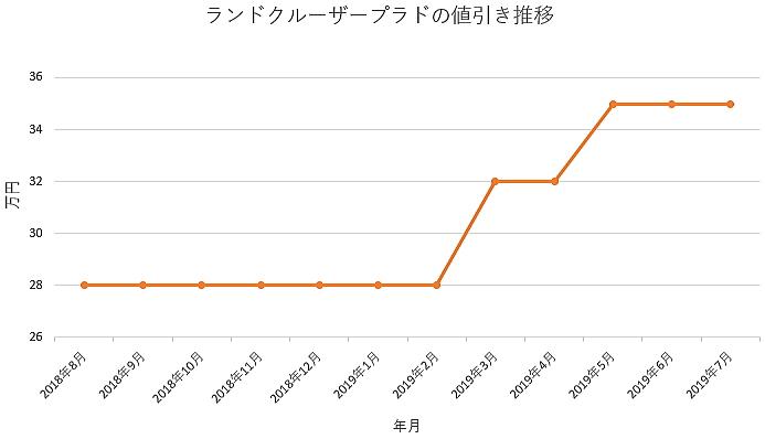 ランドクルーザープラドの1年間の値引き推移