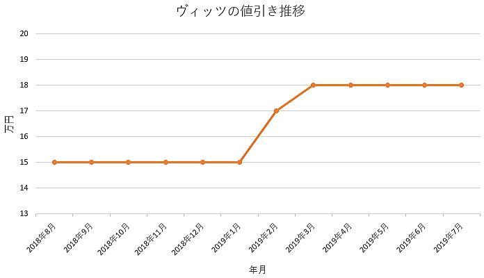 ヴィッツの1年間の値引き推移