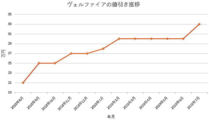 ヴェルファイアの1年間の値引き推移