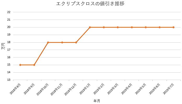 エクリプスクロスの1年間の値引き推移
