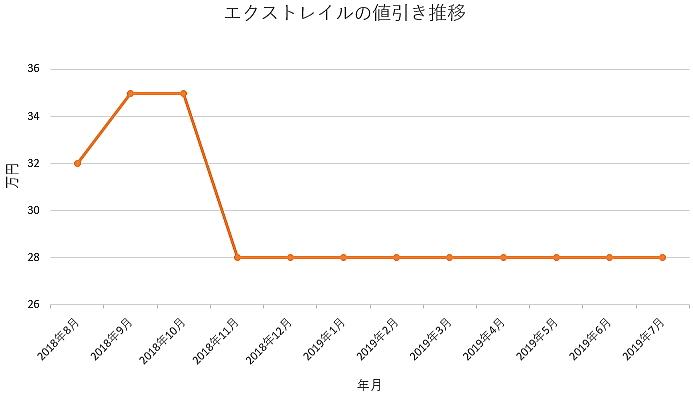 エクストレイルの1年間の値引き推移